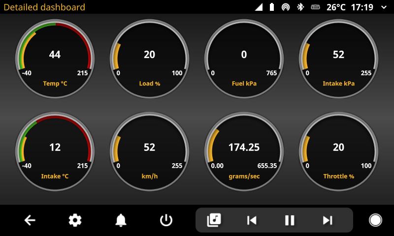 openauto detailed dashboard